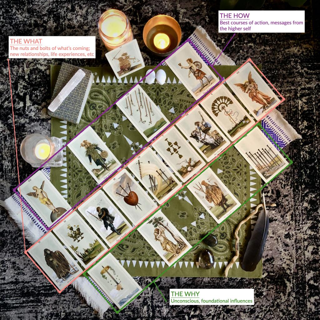 New Year Planner Tarot Spread